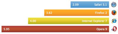 Safariの公式ページで公開されている性能比較のグラフでSafariが最速であることがわかる