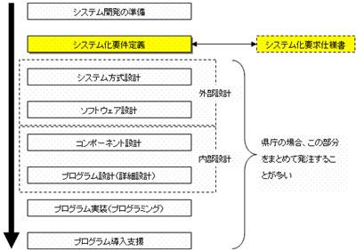 システム開発業務プロセス
