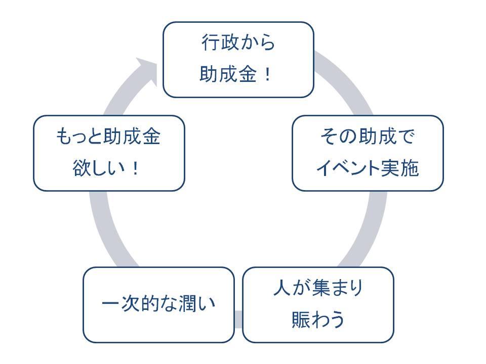 活性化の悪循環